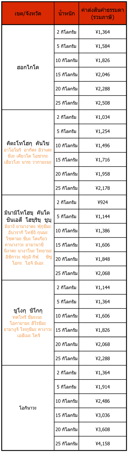 shipping rate table